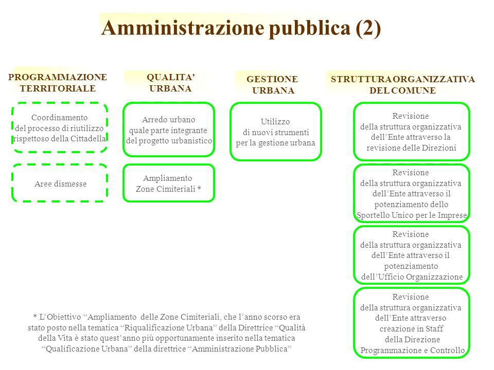 Amministrazione pubblica (2) STRUTTURA ORGANIZZATIVA