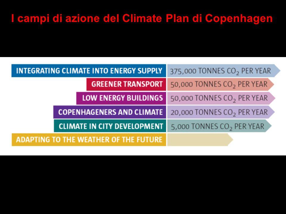 I campi di azione del Climate Plan di Copenhagen