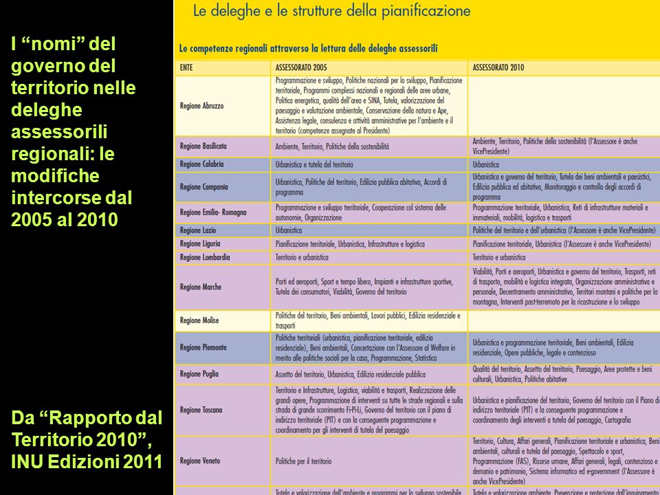 I nomi del governo del territorio nelle deleghe assessorili regionali: le modifiche intercorse dal 2005 al 2010