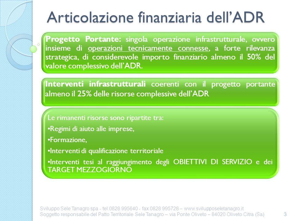 Articolazione finanziaria dell'ADR
