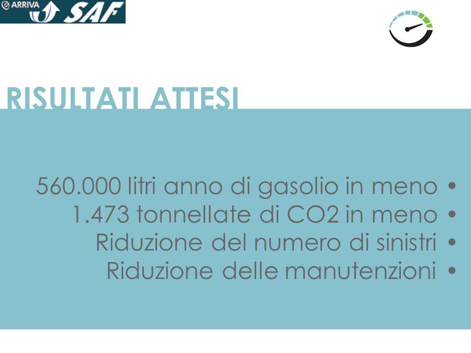 RISULTATI ATTESI 560.000 litri anno di gasolio in meno •