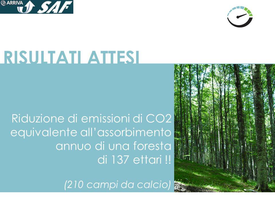RISULTATI ATTESI Riduzione di emissioni di CO2 equivalente all'assorbimento annuo di una foresta. di 137 ettari !!