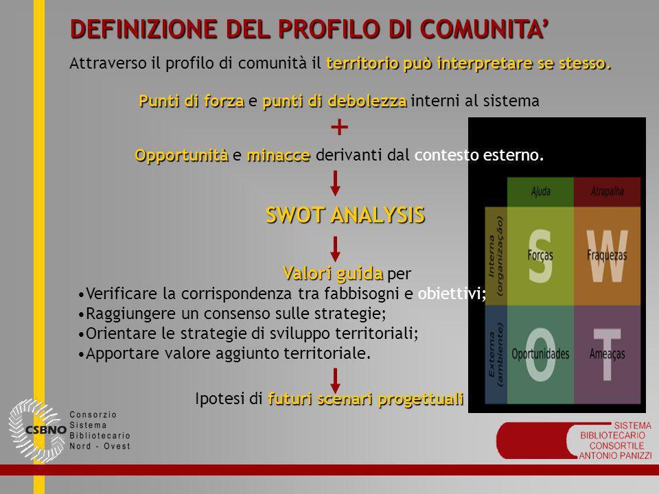 + DEFINIZIONE DEL PROFILO DI COMUNITA' SWOT ANALYSIS Valori guida per