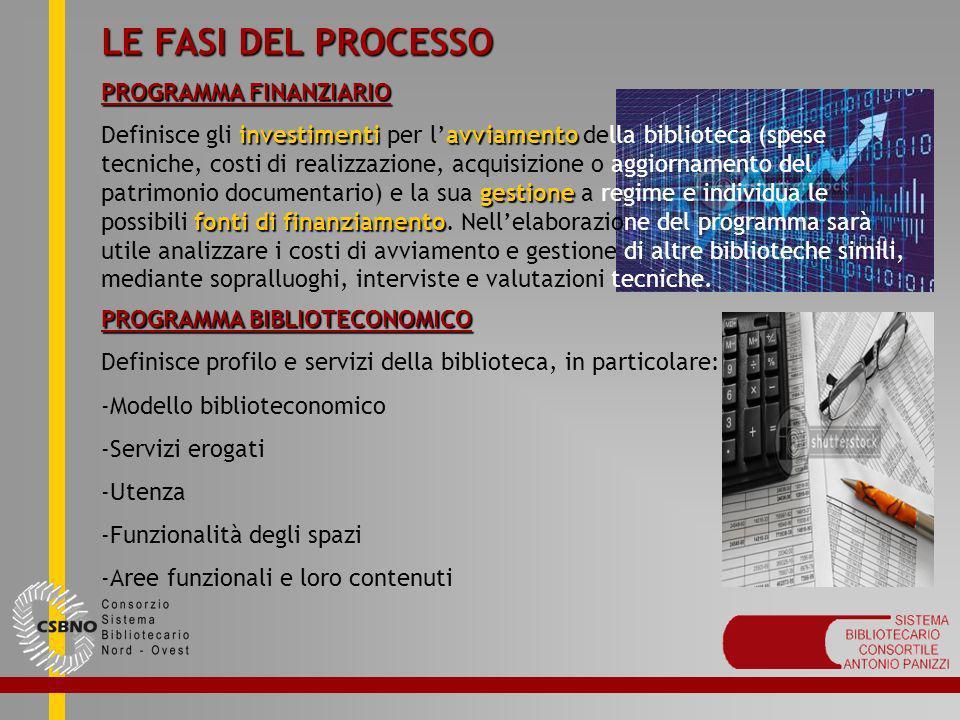 LE FASI DEL PROCESSO PROGRAMMA FINANZIARIO