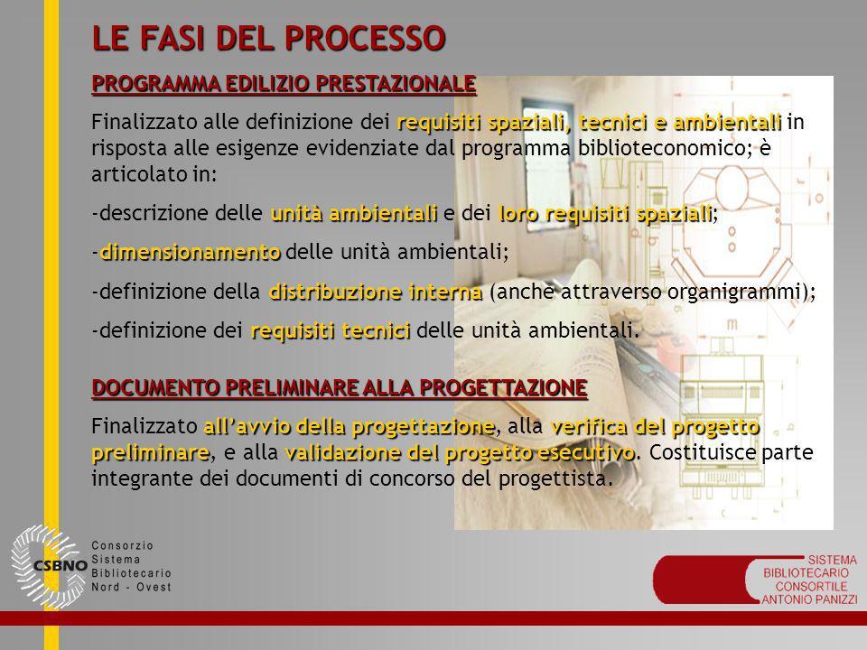 LE FASI DEL PROCESSO PROGRAMMA EDILIZIO PRESTAZIONALE