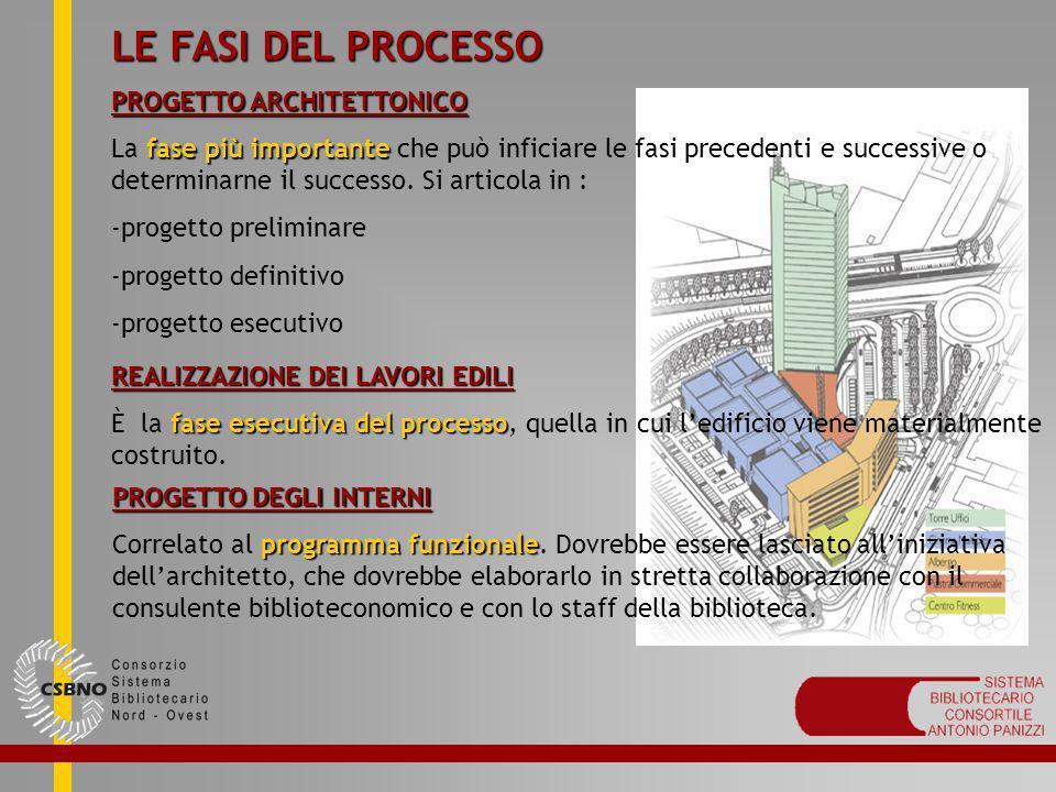LE FASI DEL PROCESSO PROGETTO ARCHITETTONICO