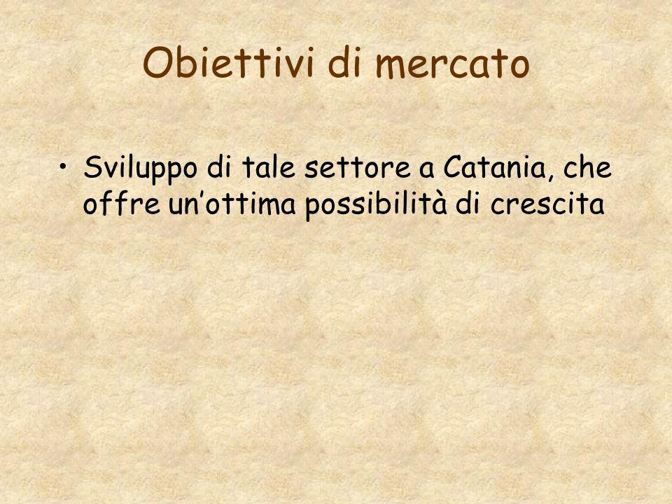 Obiettivi di mercato Sviluppo di tale settore a Catania, che offre un'ottima possibilità di crescita.