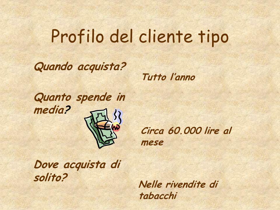 Profilo del cliente tipo