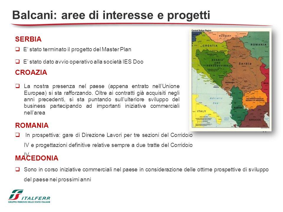 Balcani: aree di interesse e progetti