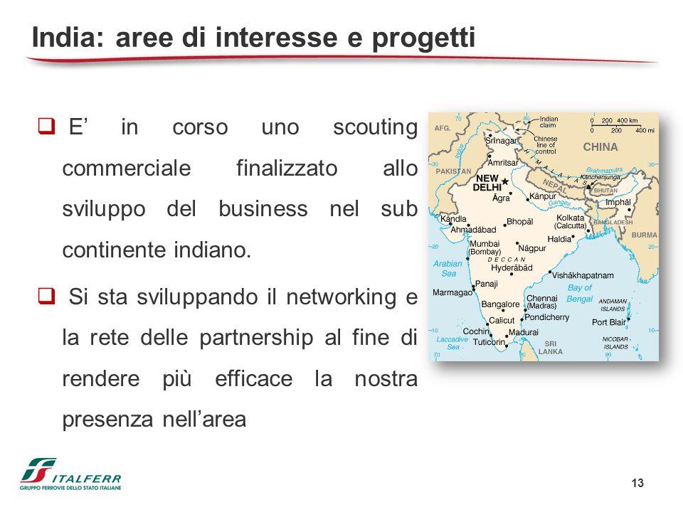India: aree di interesse e progetti
