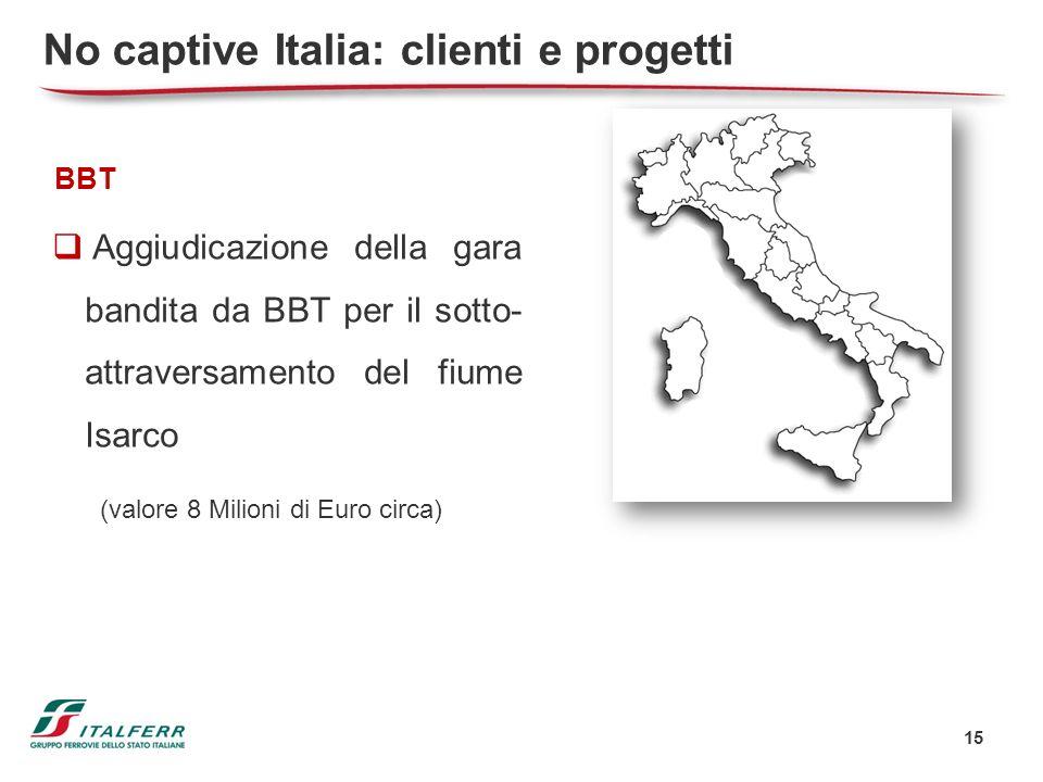 No captive Italia: clienti e progetti