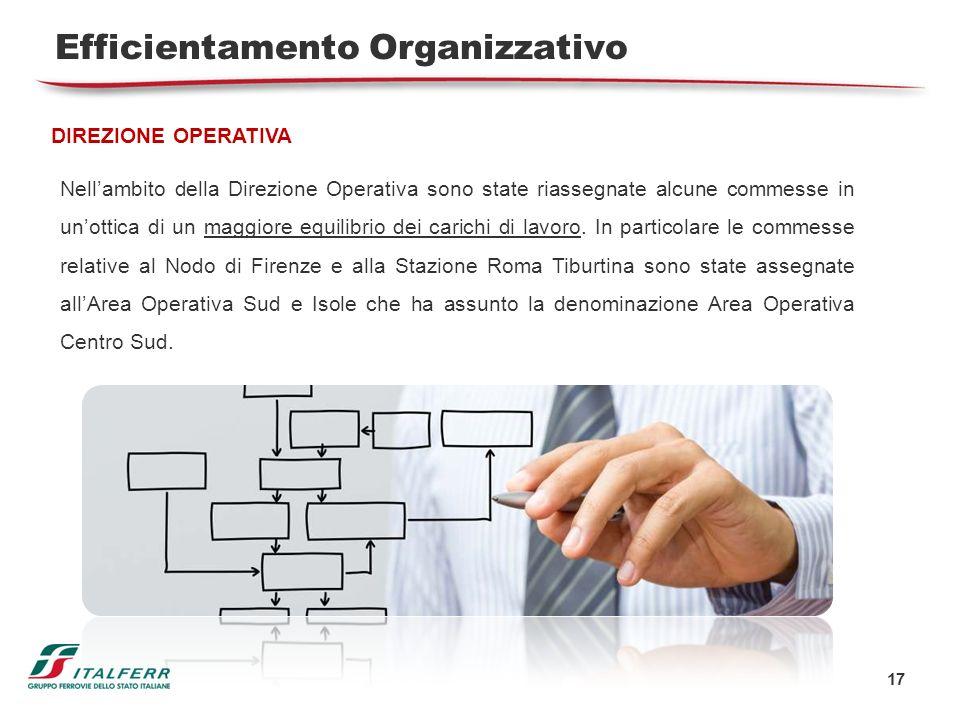 Efficientamento Organizzativo