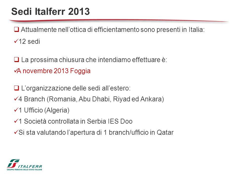 Sedi Italferr 2013 Attualmente nell'ottica di efficientamento sono presenti in Italia: 12 sedi. La prossima chiusura che intendiamo effettuare è: