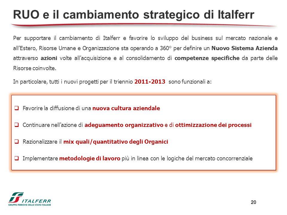 RUO e il cambiamento strategico di Italferr