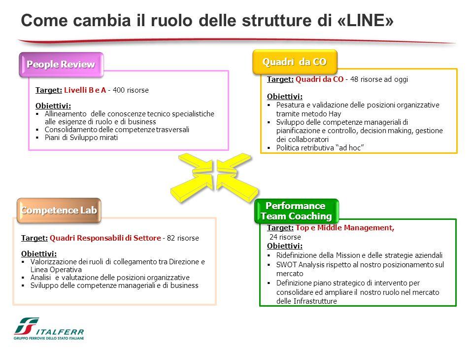 Come cambia il ruolo delle strutture di «LINE»