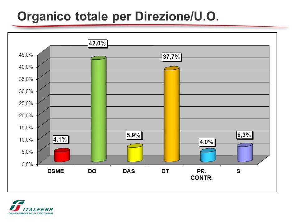 Organico totale per Direzione/U.O.