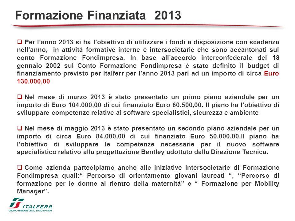 Formazione Finanziata 2013