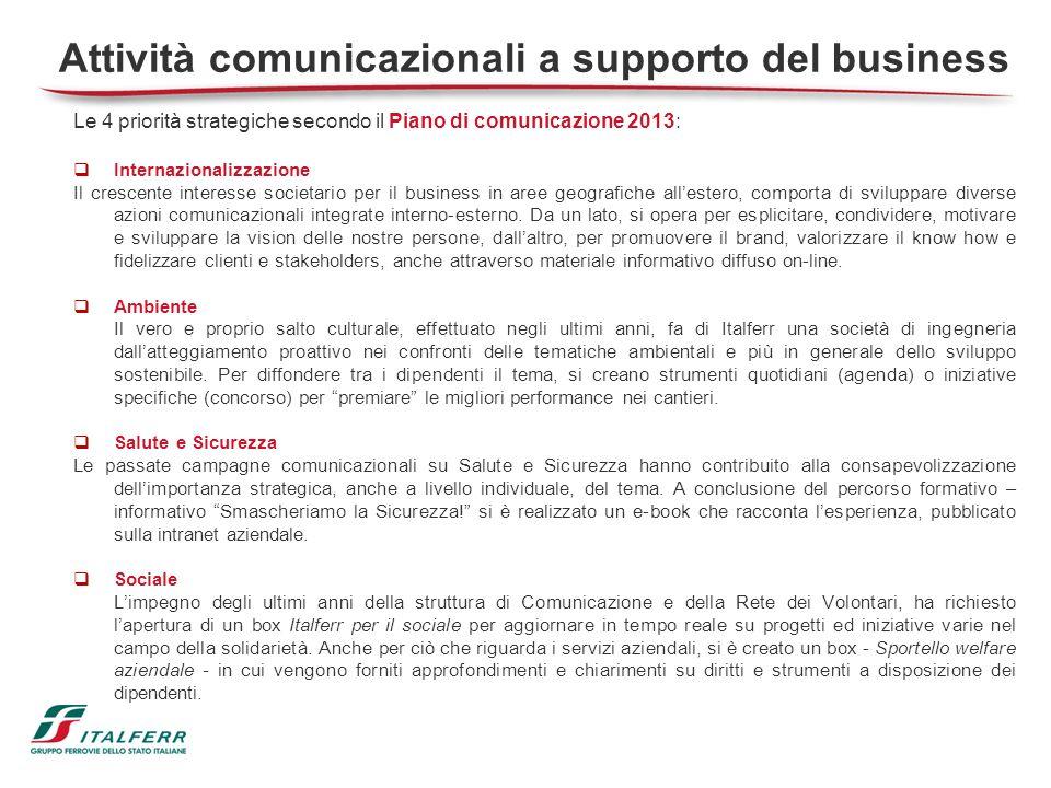 Attività comunicazionali a supporto del business