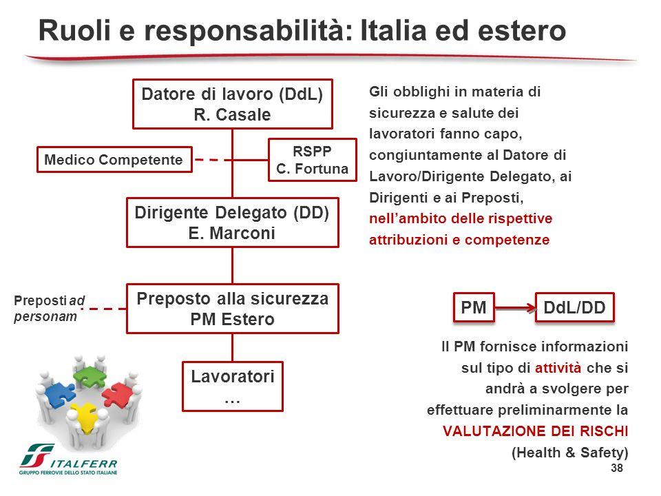 Ruoli e responsabilità: Italia ed estero