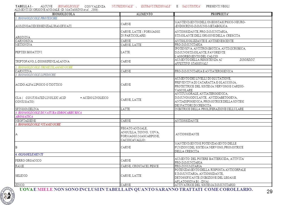 TABELLA 1 - ALCUNE. BIOMOLECOLE CON VALENZA. 'NUTRIZIONALE' , 'EXTRANUTRIZIONALE' E.