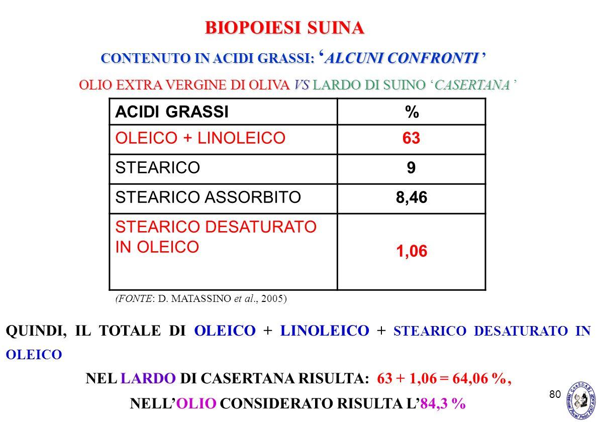 BIOPOIESI SUINA ACIDI GRASSI % OLEICO + LINOLEICO 63 STEARICO 9