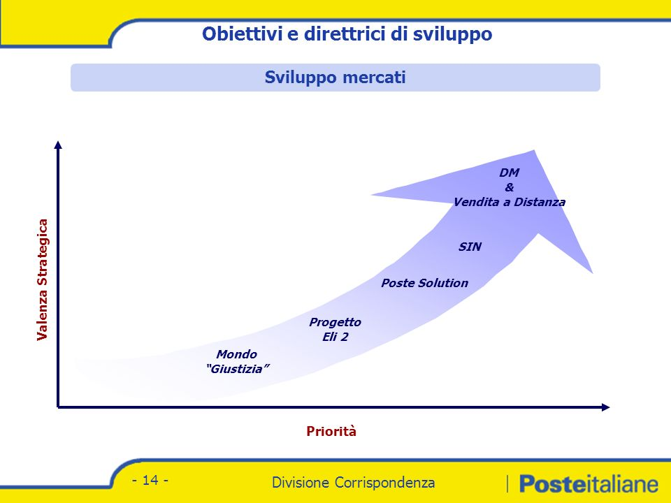 Sviluppo del Direct Marketing
