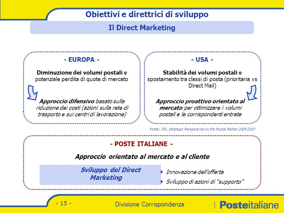 Il mercato del Direct Marketing in Europa