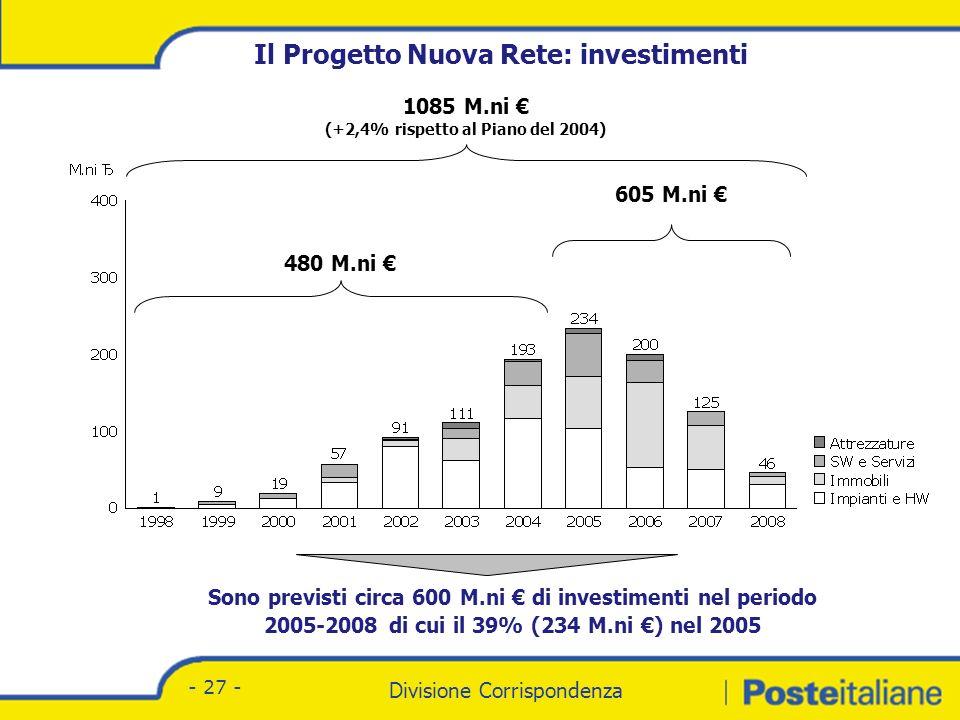 Il 52 % degli investimenti riguarda impianti e HW