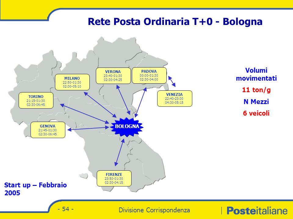 Rete Posta Ordinaria T+1– Hub Nord