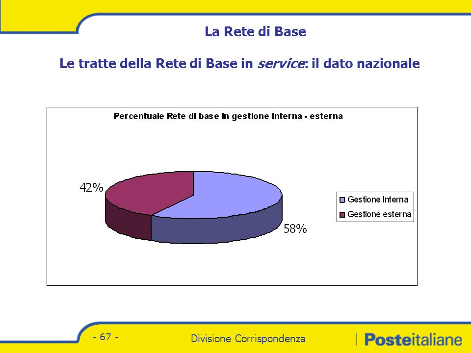 La Rete di Base Percorrenze e costi 37,3% 48% 52% 62,7% 19,75 1,28