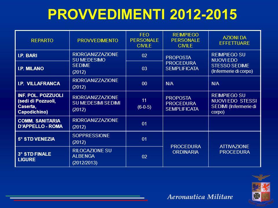PROVVEDIMENTI 2012-2015 REPARTO PROVVEDIMENTO FEO PERSONALE CIVILE