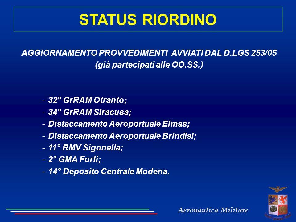 STATUS RIORDINO AGGIORNAMENTO PROVVEDIMENTI AVVIATI DAL D.LGS 253/05