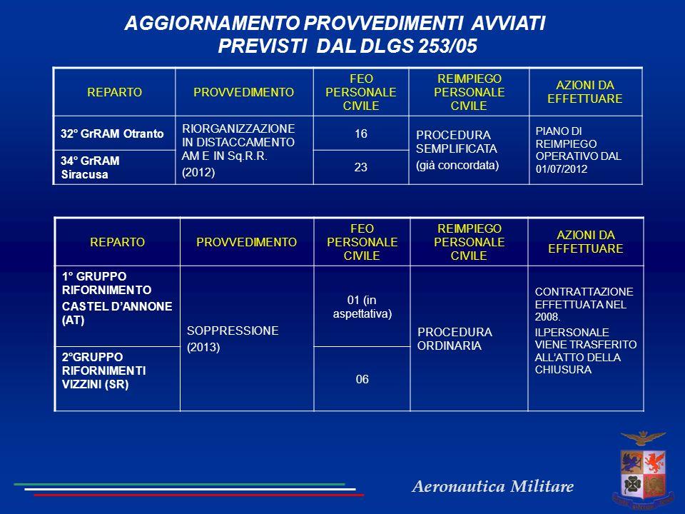 AGGIORNAMENTO PROVVEDIMENTI AVVIATI PREVISTI DAL DLGS 253/05
