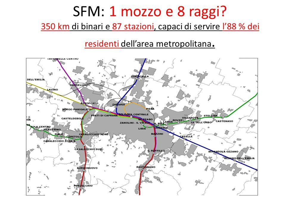 SFM: 1 mozzo e 8 raggi.