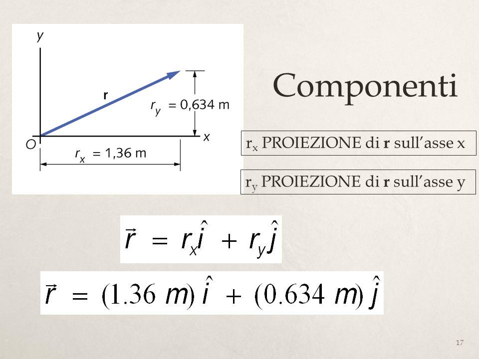 Componenti rx PROIEZIONE di r sull'asse x