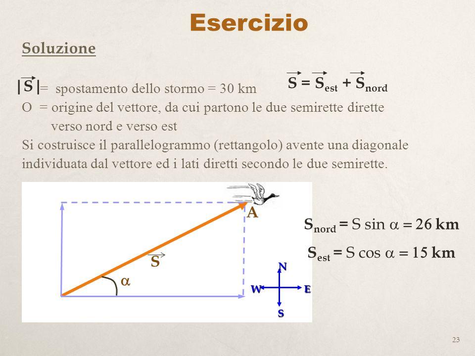 Esercizio Soluzione S = Sest + Snord |S| A Snord = S sin a = 26 km