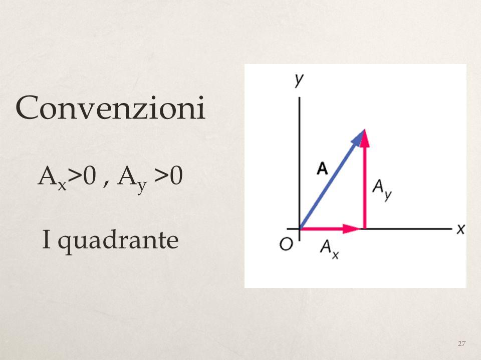 Convenzioni Ax>0 , Ay >0 I quadrante