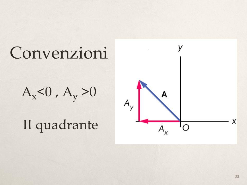 Convenzioni Ax<0 , Ay >0 II quadrante