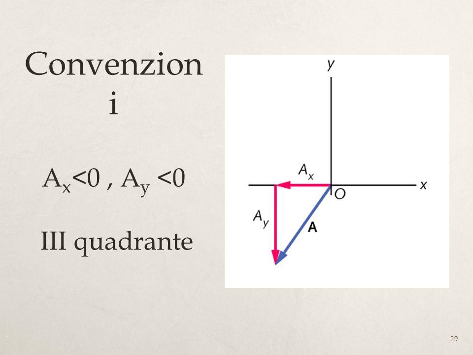 Convenzioni Ax<0 , Ay <0 III quadrante
