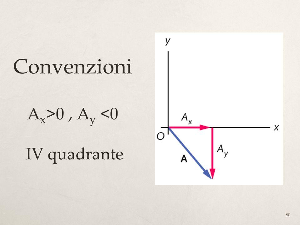 Convenzioni Ax>0 , Ay <0 IV quadrante