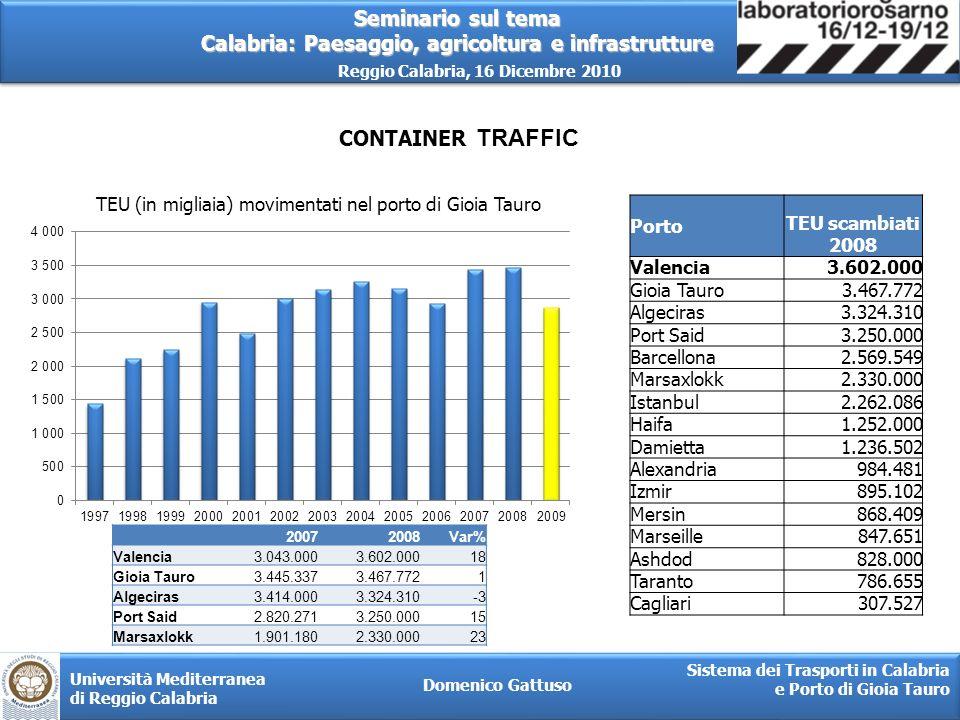 TEU (in migliaia) movimentati nel porto di Gioia Tauro
