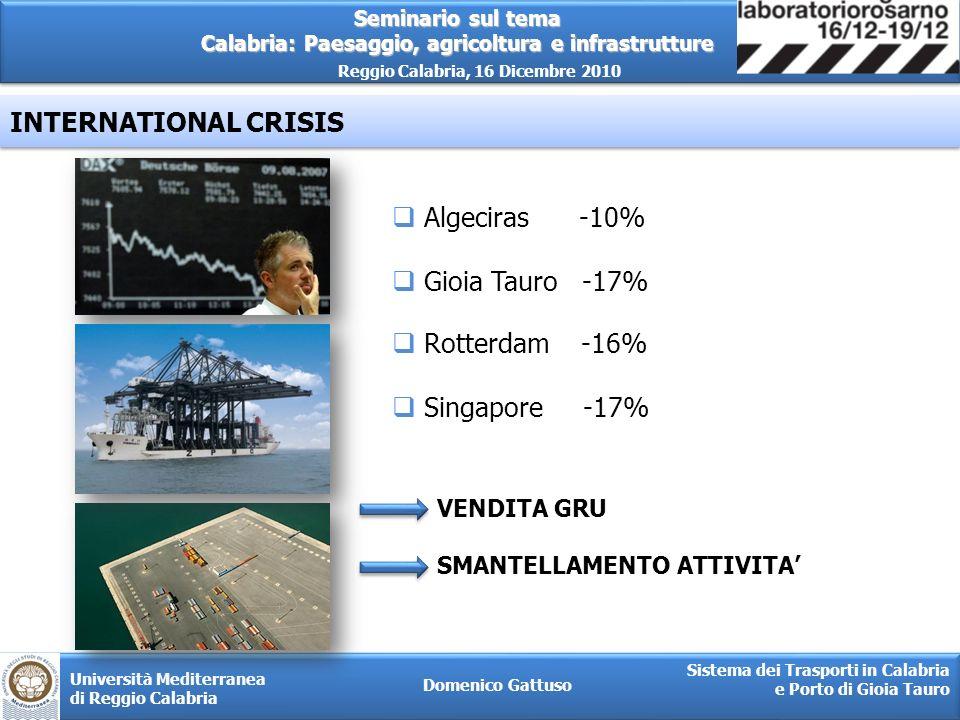 INTERNATIONAL CRISIS Algeciras -10% Gioia Tauro -17% Rotterdam -16%