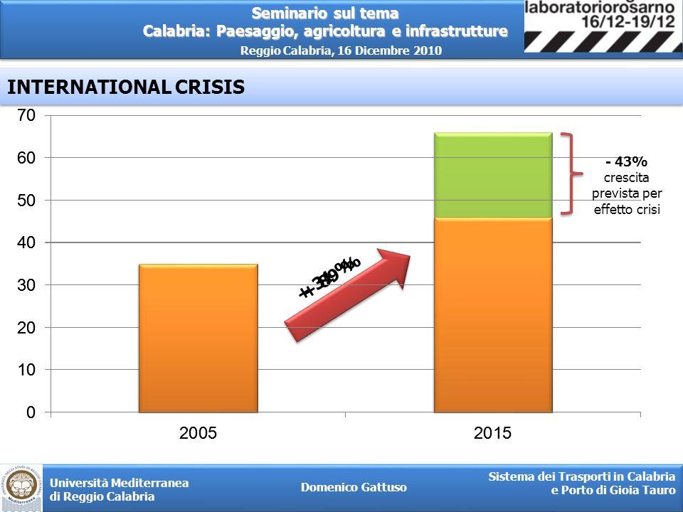 - 43% crescita prevista per effetto crisi