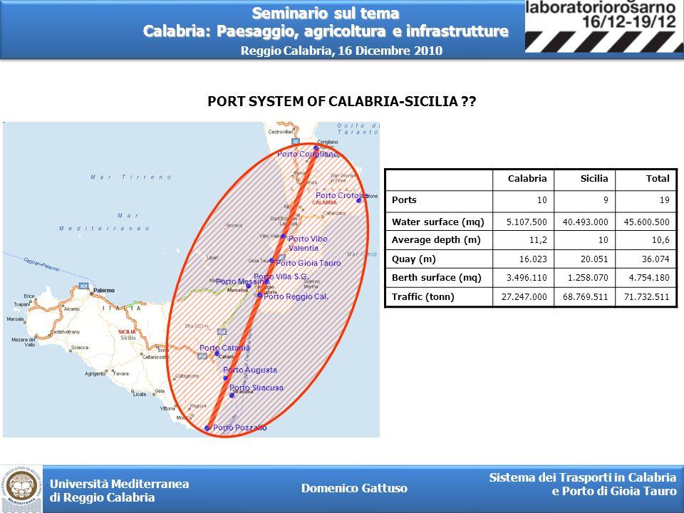 PORT SYSTEM OF CALABRIA-SICILIA