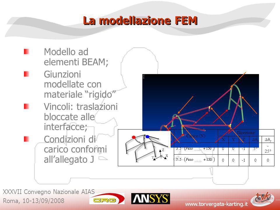 La modellazione FEM Modello ad elementi BEAM;