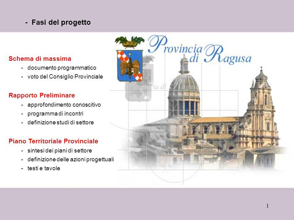 - Fasi del progetto Schema di massima Rapporto Preliminare