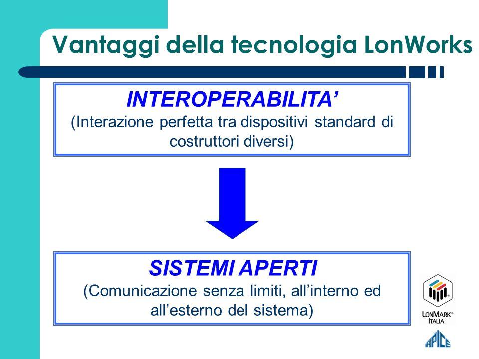 Vantaggi della tecnologia LonWorks