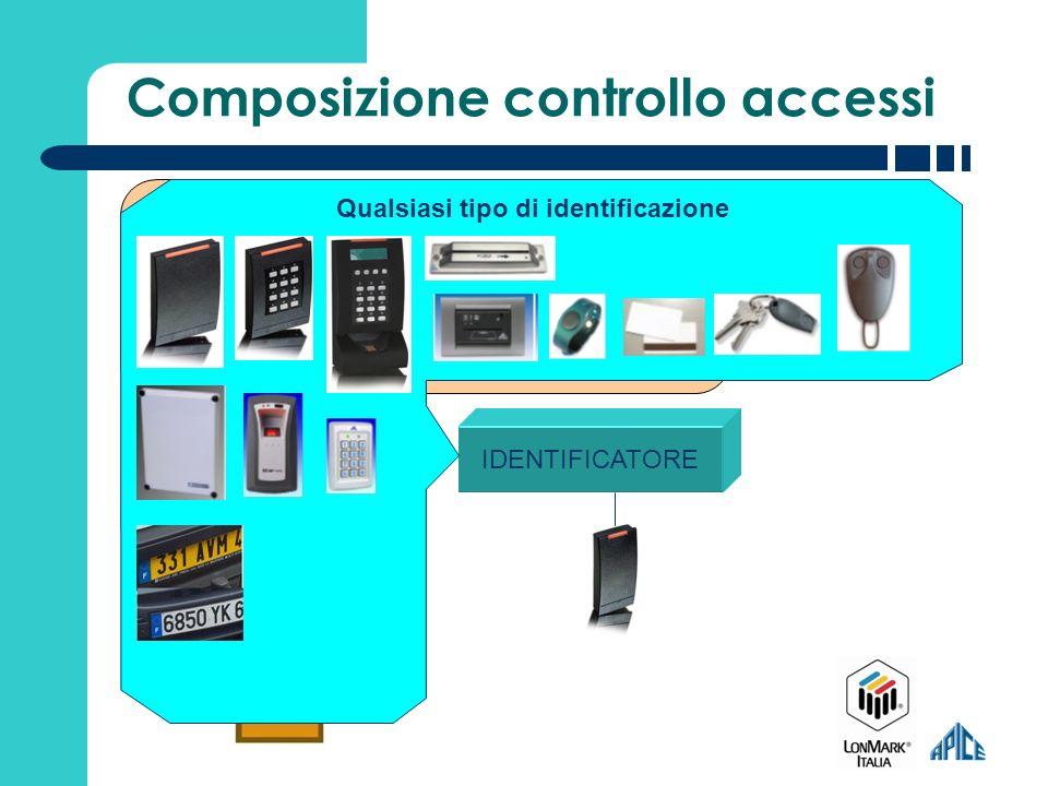 Composizione controllo accessi