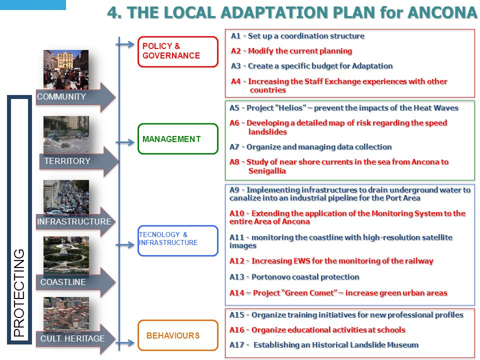 4. THE LOCAL ADAPTATION PLAN for ANCONA