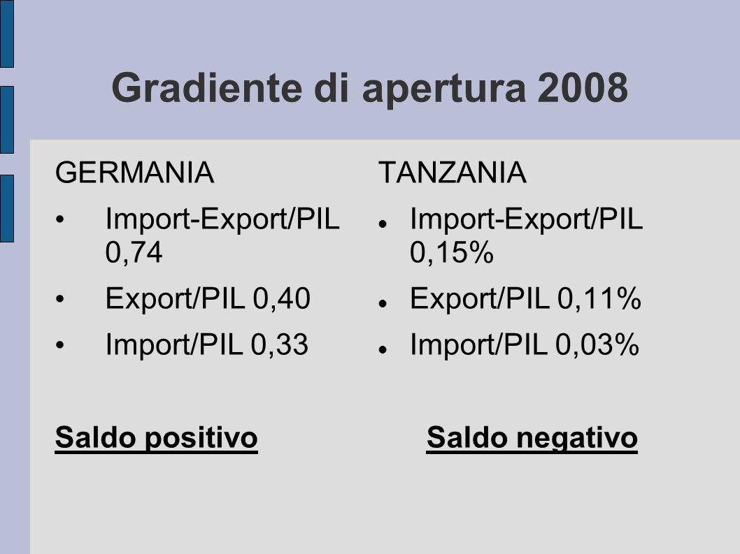 Gradiente di apertura 2008 GERMANIA Import-Export/PIL 0,74